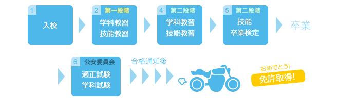 自動二輪車免許取得までの流れ
